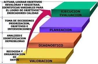 etapas de valoración ope enfermeria