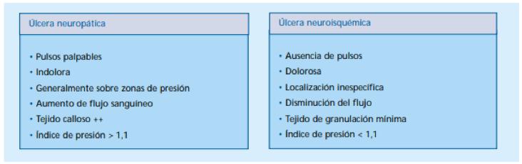 ulcera neuropática