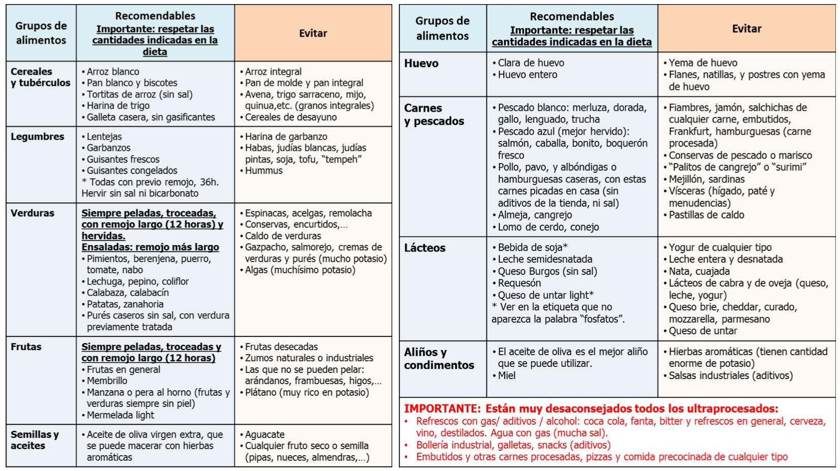 alimnetos a evitar enfermedad renal ope enfermeria