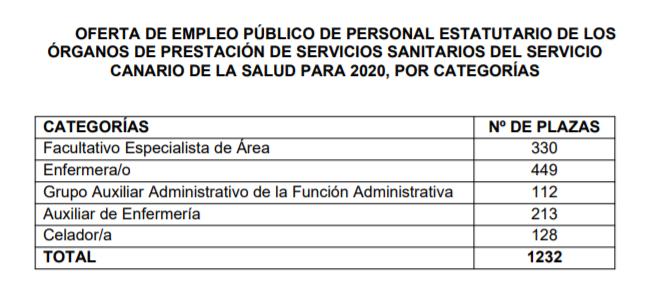 plazas OPE Salud Canarias 2020