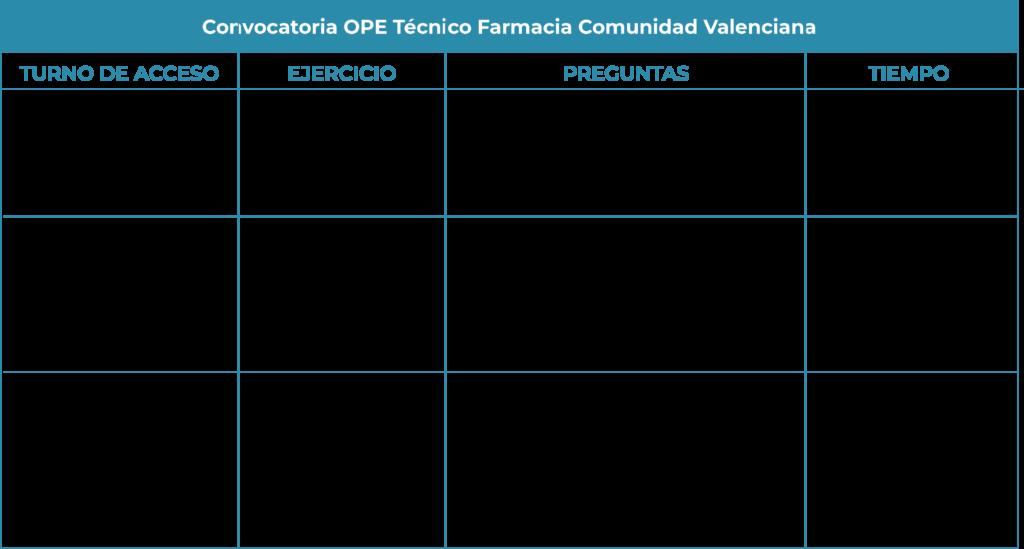 Convocatoria Técnico Farmacia Comunidad Valenciana