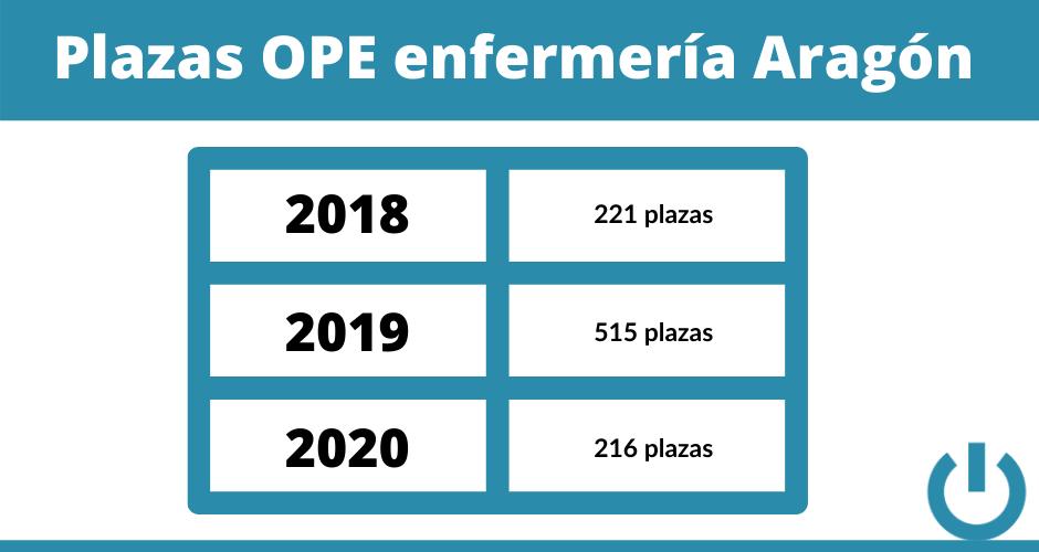 plazas OPE enfermería Aragón