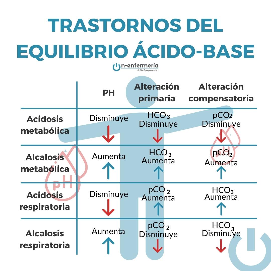Infografía trastornos equilibrio ácido-base