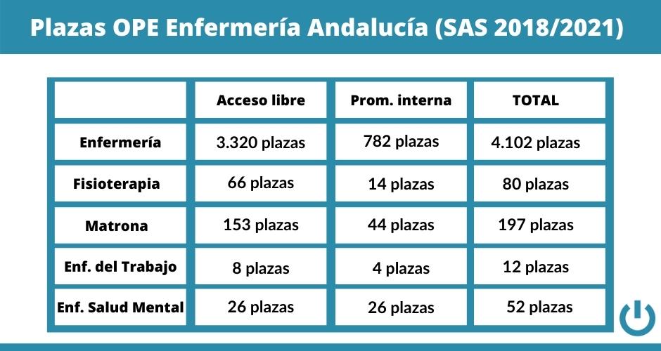 Plazas OPE Andalucía SAS 2018-2021