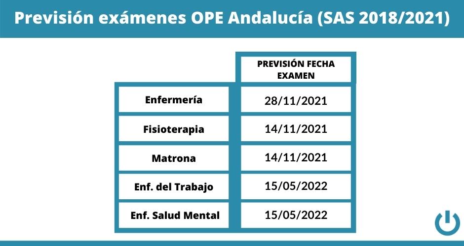 Previsión examen OPE SAS 2018-2021