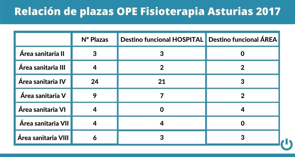 Tabla relacion plazas OPE Fisioterapia Asturias 2017