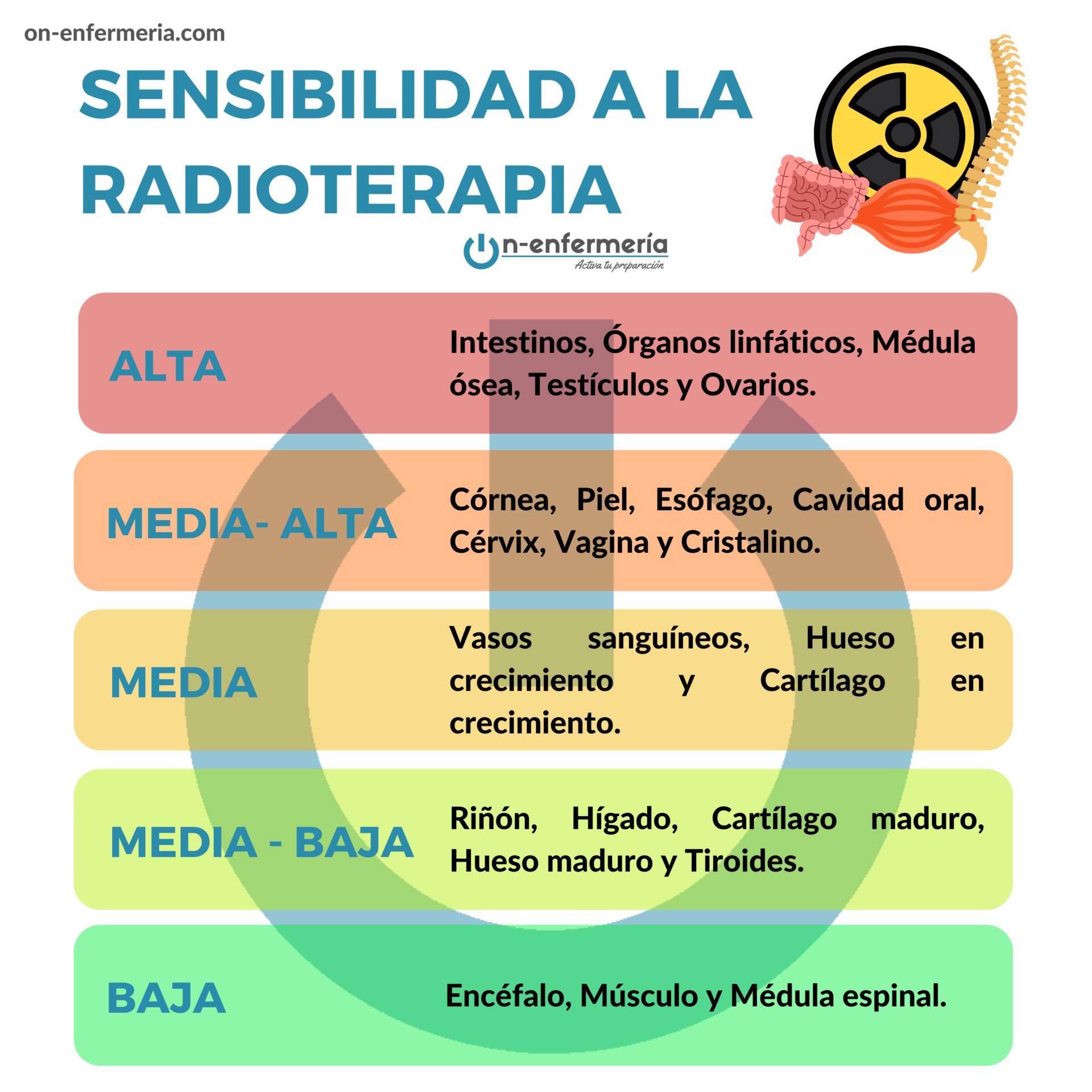 Infografía Sensibilidad a la radioterapia