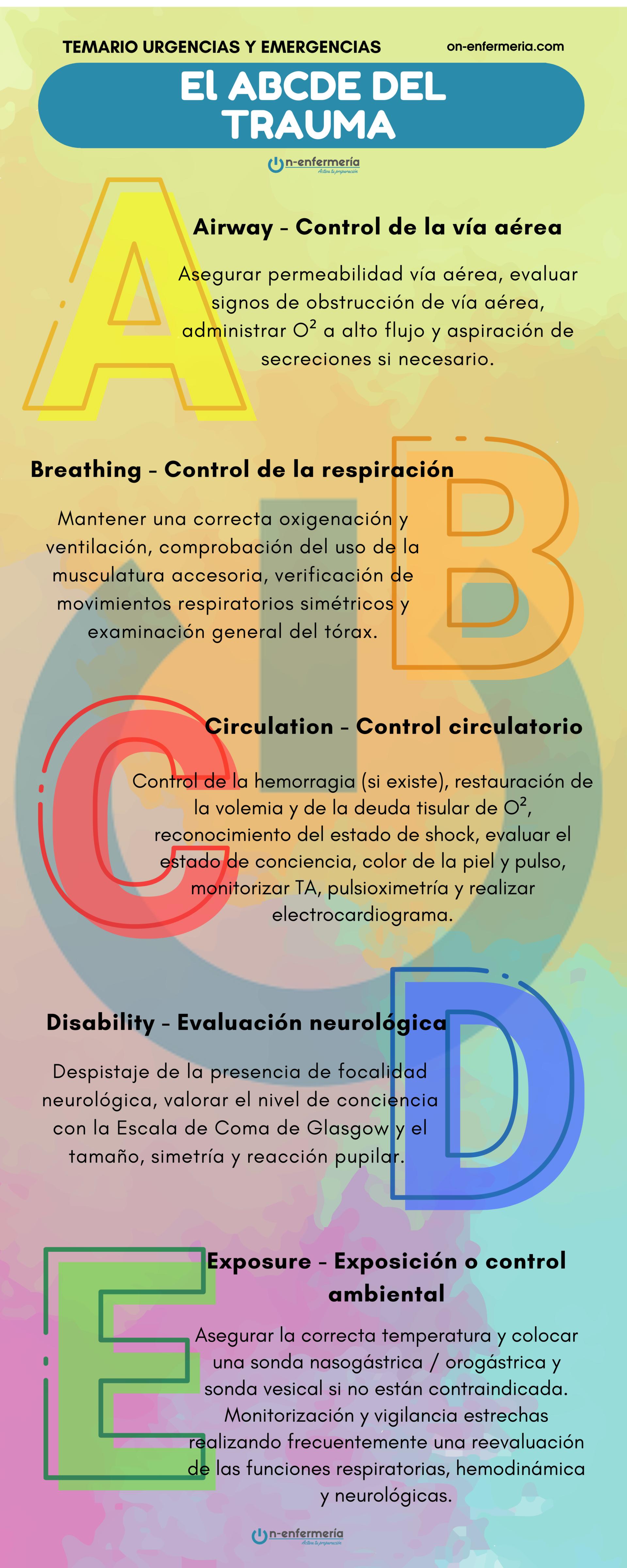 Infografía ABCDE del trauma - Urgencias y emergencias