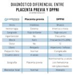 Infografía Diagnóstico diferencial entre placenta previa y DPPNI - Temario mujer gestante