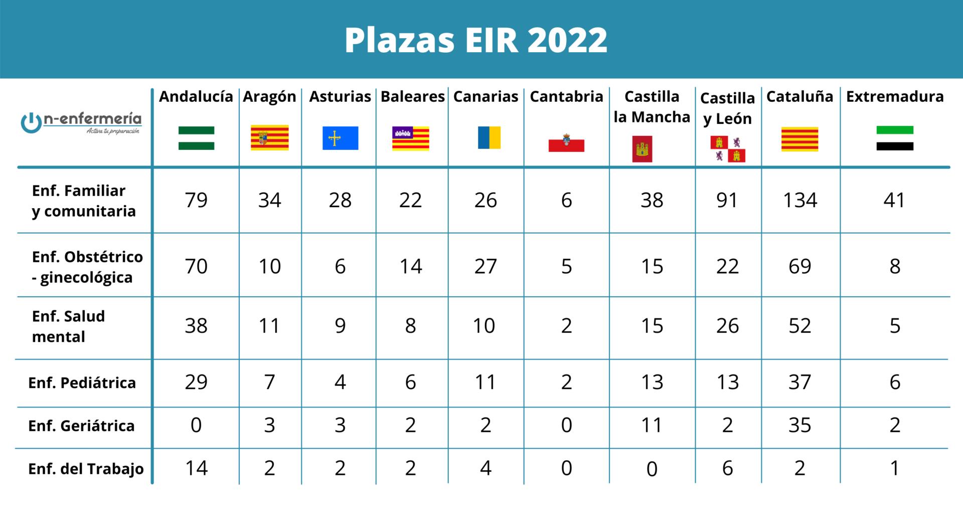 Plazas EIR 2022 por especialidad y comunidad 1