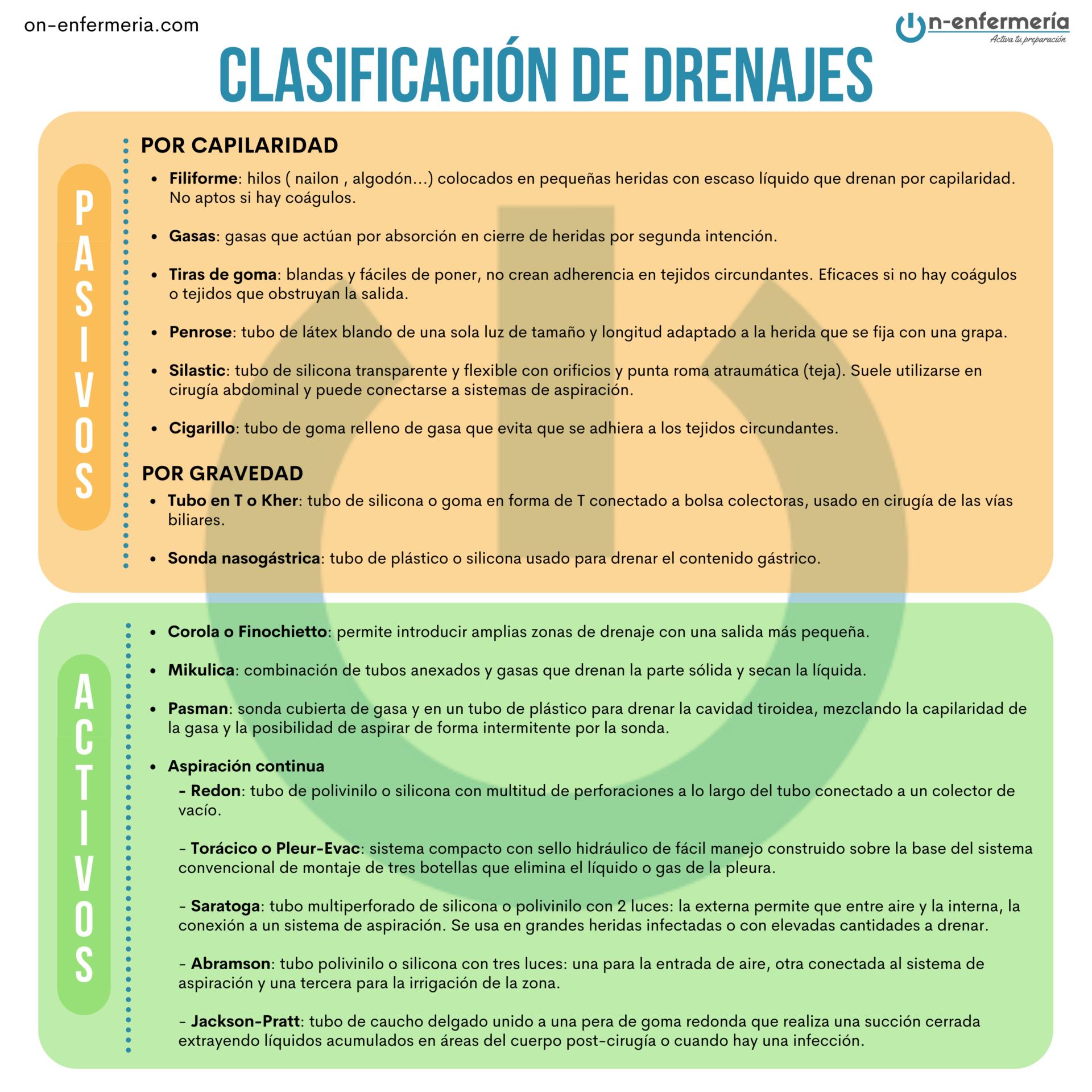 Tabla Clasificación de drenajes - Temario Enfermería Quirúrgica