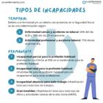 Infografía Tipos de incapacidades - Salud Laboral